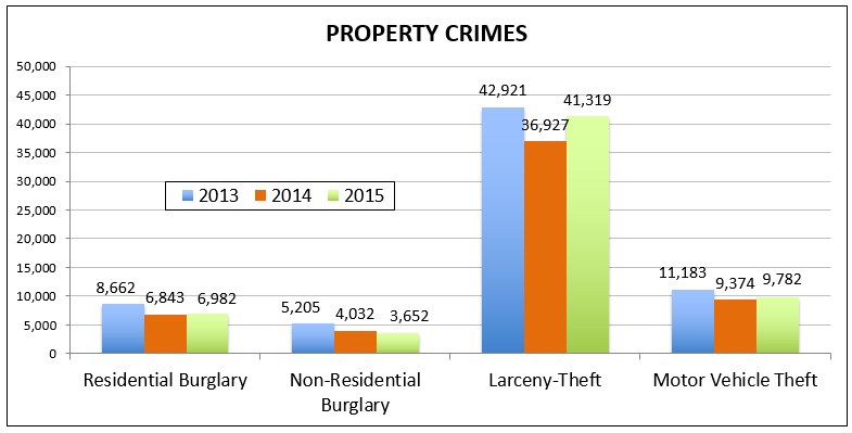 Chart of the property crime reports in San Diego.