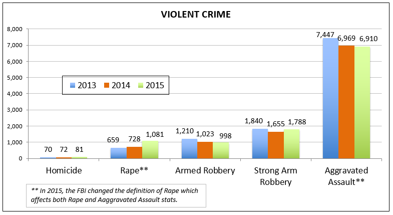 Chart of the violent crime reports in San Diego.